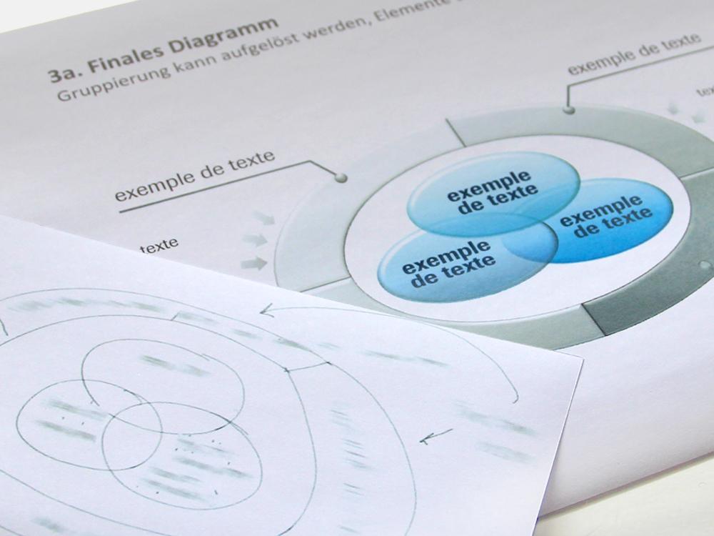 Vorher/Nachher: Diagramm, PowerPoint